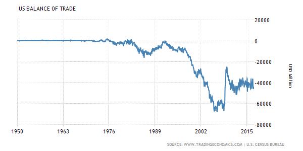 U. S. Trade Deficit