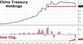 Chinese US Treasury Holdings