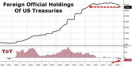 Foreign Central Bank Holdings Of US Treasuries