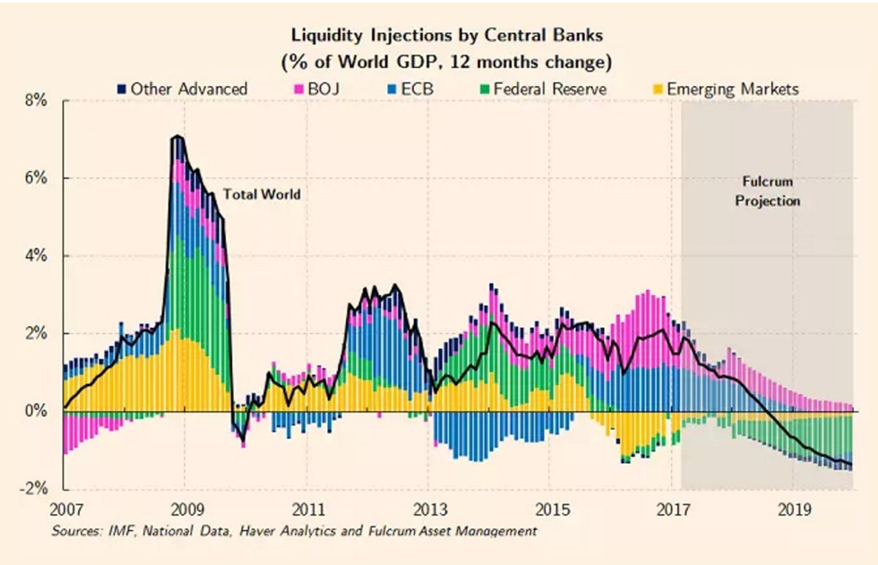 Liquidity Injections By Central Banks