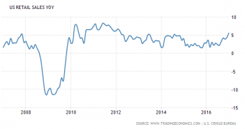 US retail sales rate of change