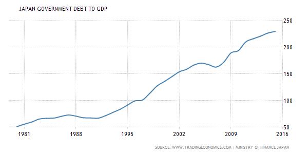 Japan Debt/GDP