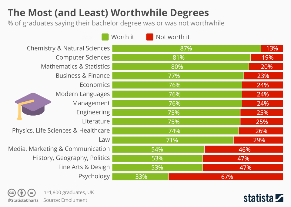 Least worthwhile college degrees