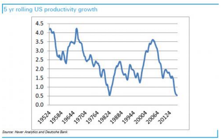 US Productivity Decline