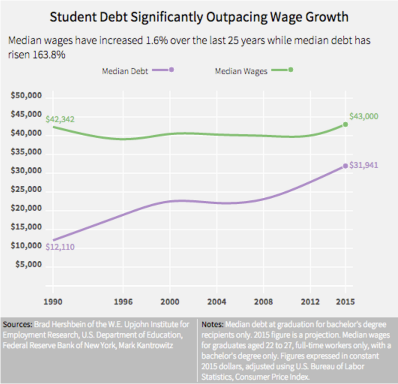 Wage growth vs Debt Growth - College Graduates