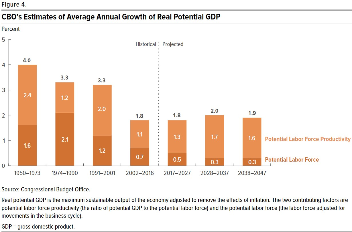 CBO Average Annual Growth