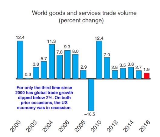 Declining Global Trade Signals Recession