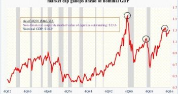 US Non Financial Market Cap