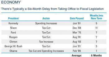 Fiscal Legislation