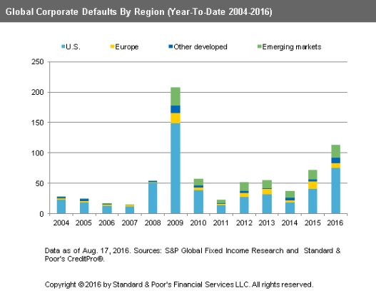 Corporate Default Rates