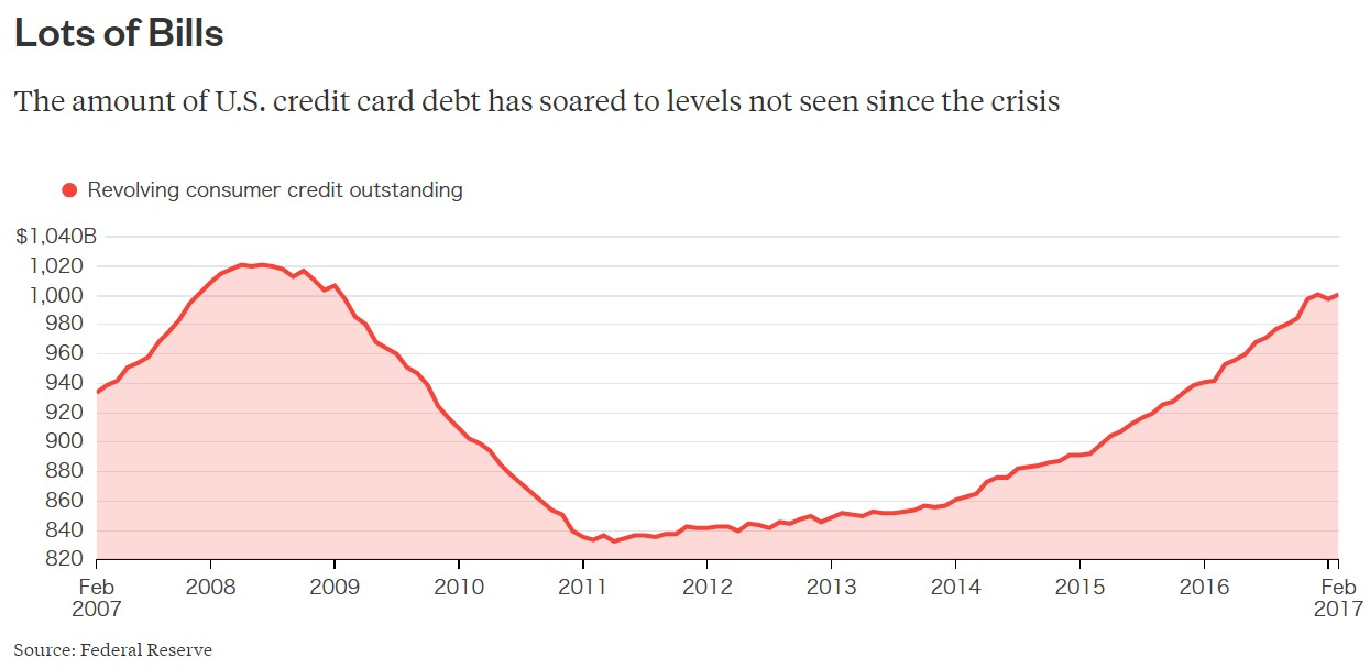 Credit Card Debt Highest Since 2008