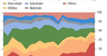 Challenged Firms By Sector