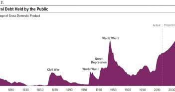 Federal Debt Held By Public