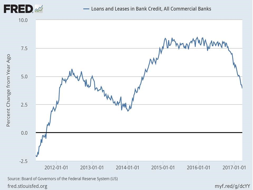 Loans And Leases In Bank Credit