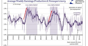 Weekly Earnings Production & Nonsupervisory