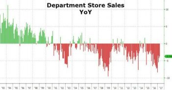 Department Store Sales YOY