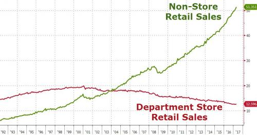 Non-Store Retail Sales vs. Department Store Retail Sales
