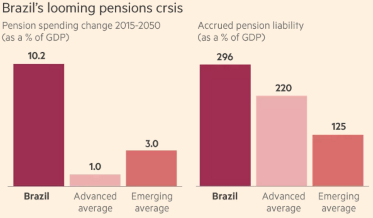Brazil's Pension Crisis Threatens Weak Economy