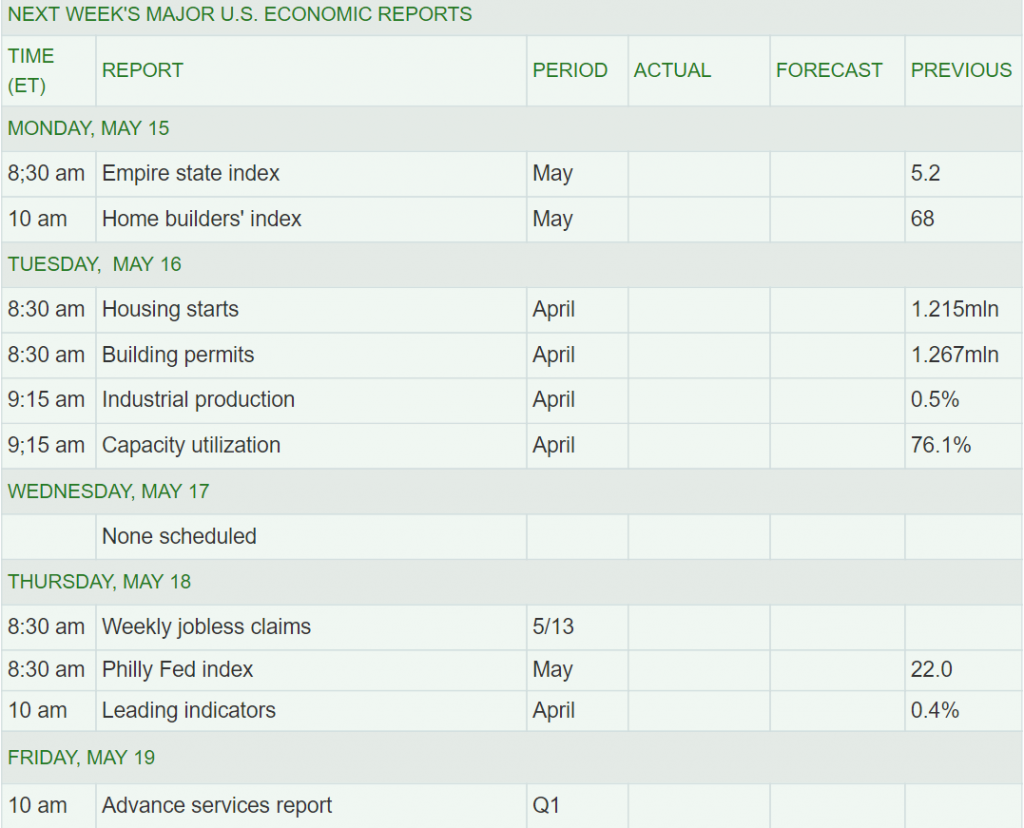 Next Week's Major U.S. Economic Reports