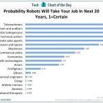 Technological Unemployment & Automation