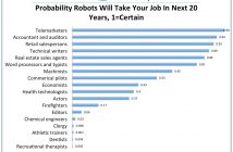Technological Unemployment & Automation