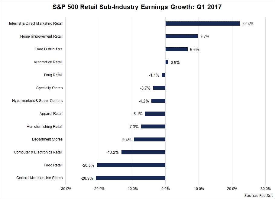 S&P 500 Retail Sub-Industry Earnings Growth: Q1 2017