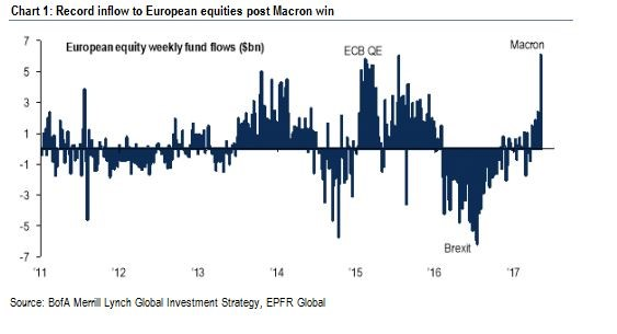Record Inflow To European Equities Post Macron Win