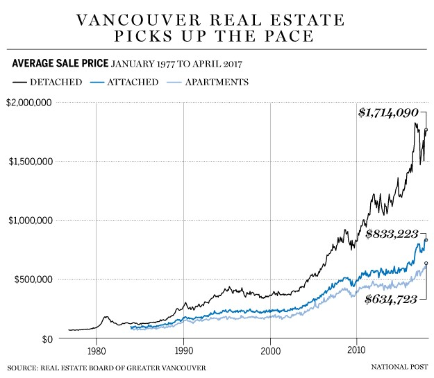Is Canada In A Housing Bubble?