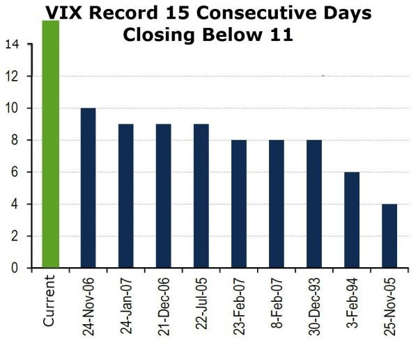 VIX Record 15 Consecutive Days Closing