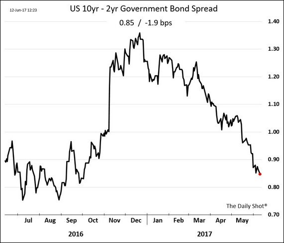 10 Year Bond Yield Minus 2 Year Bond