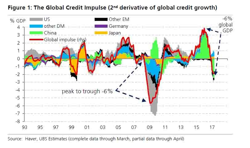 2nd Derivative Of Global Credit Growth