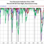 Four Recession Indicators Since 1959