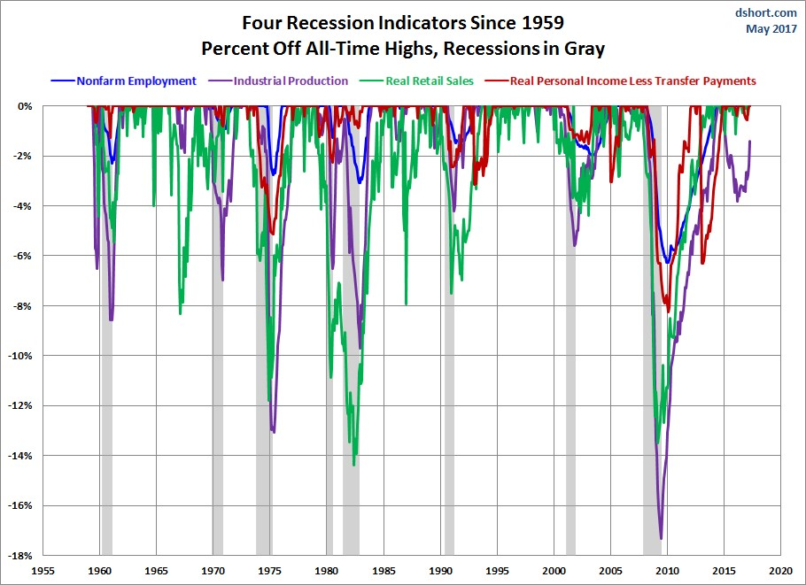 Top Recession Indicators & What To Do When It Happens