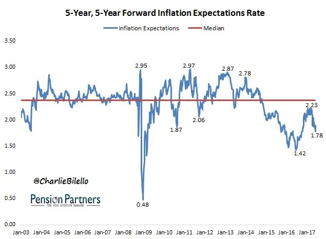 5 Year Breakeven Inflation