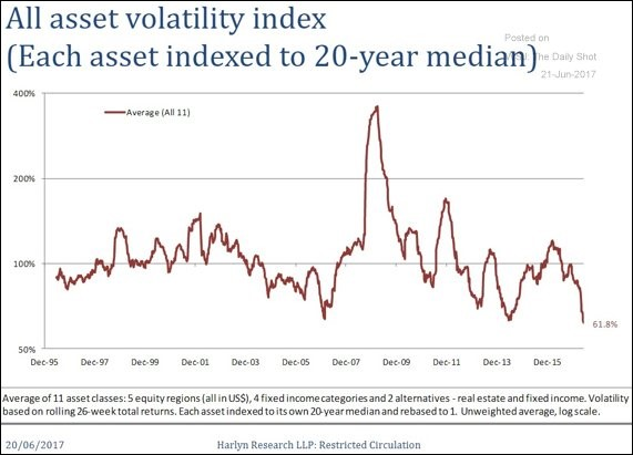 All Asset Volatility Is Very Low