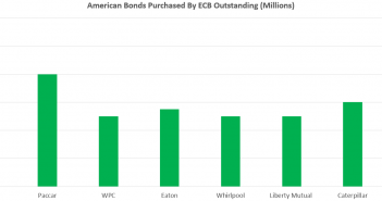 American Firms ECB Owns Bonds In
