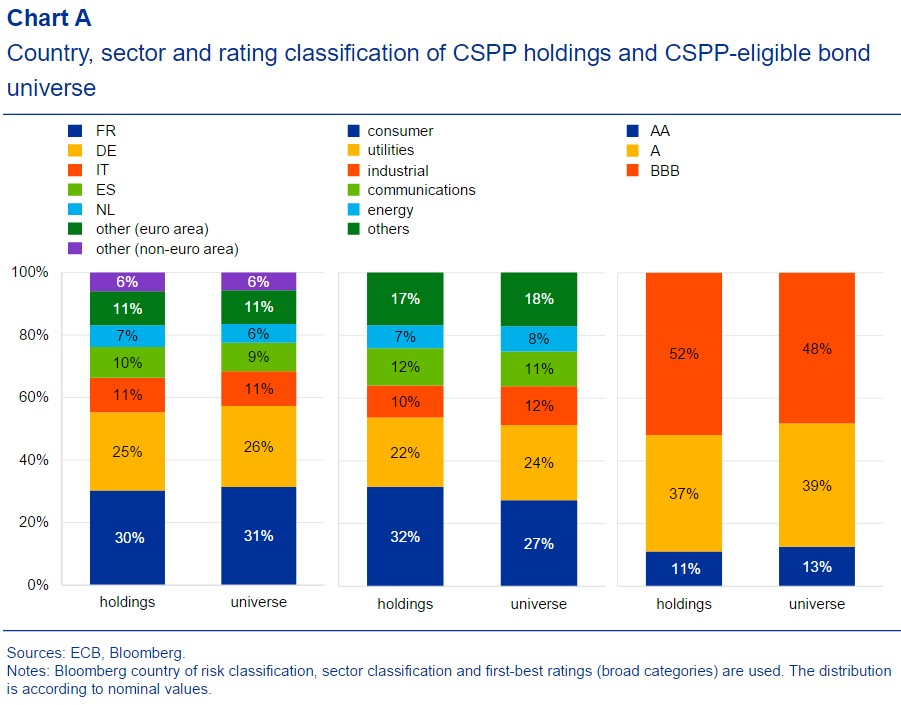 Breakdown of ECB Purchases By Country, Sector, Rating
