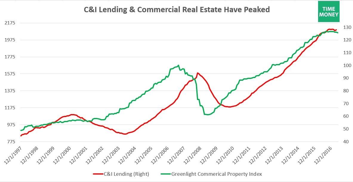 C&I Lending Commercial Real Estate