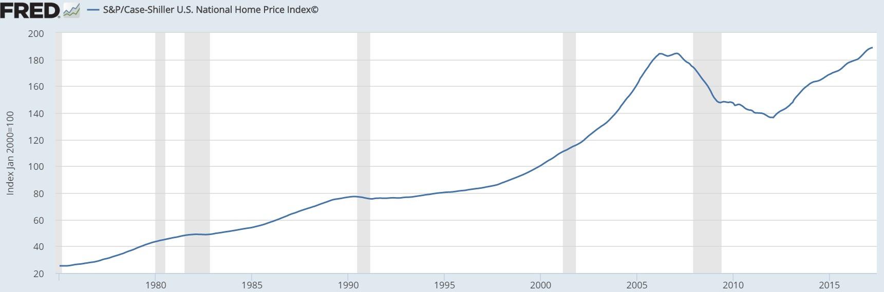 Case Shiller Housing Price Index