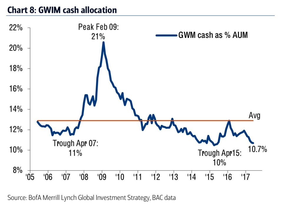 Cash Allocation