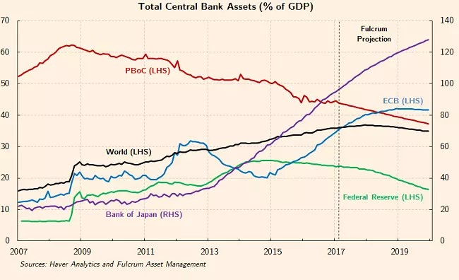 Central Bank Assets % Of GDP