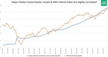 Central Bank Balance Sheets Versus MSCI World Index