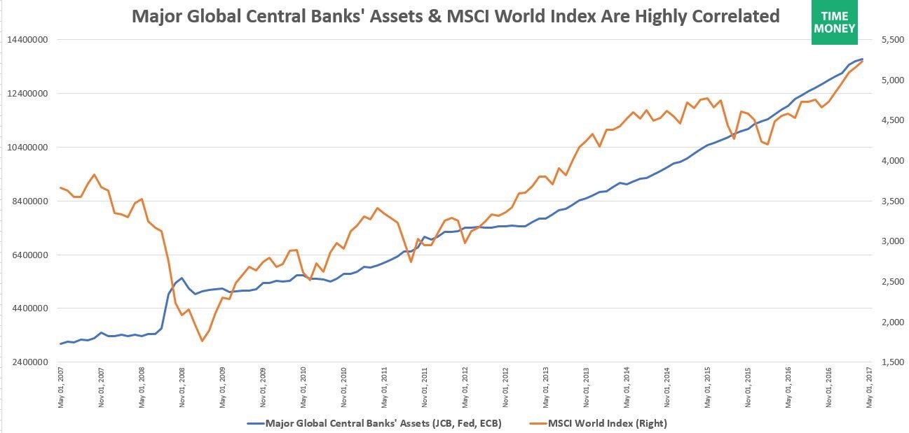 Is A Central Bank Balance Sheet Unwind Possible?
