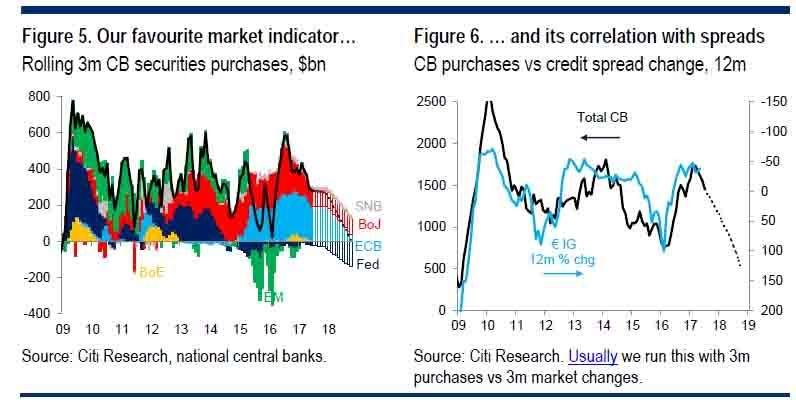 Central Banks Unwinding Their Balance Sheets