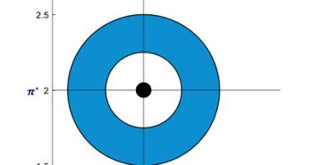 The Dual Mandate Bullseye