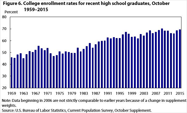 College Enrollment Rates For High School Graduates