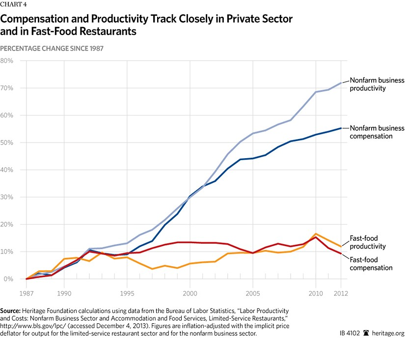 Compensation And Productivity Compared