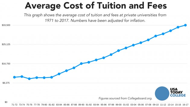 Cost Of Tuition And Fees