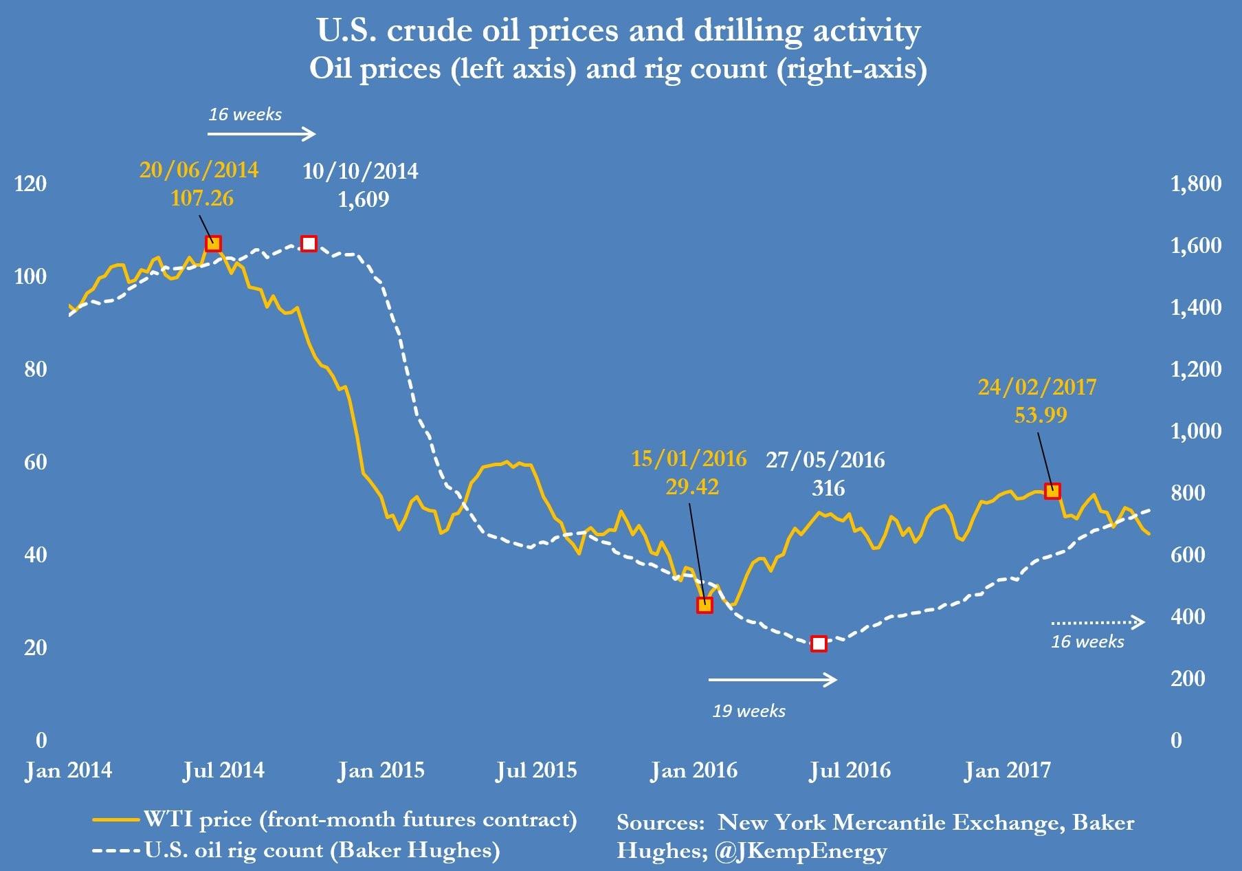 Crude Oil Price Vs. Drilling Activity