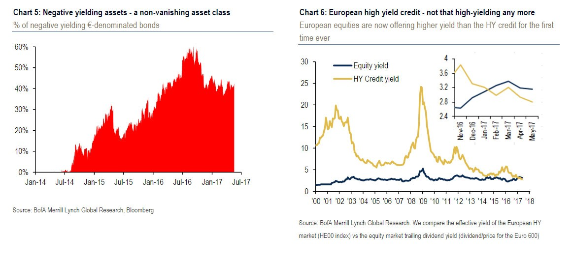 ECB Asset Purchases Effect On Bonds
